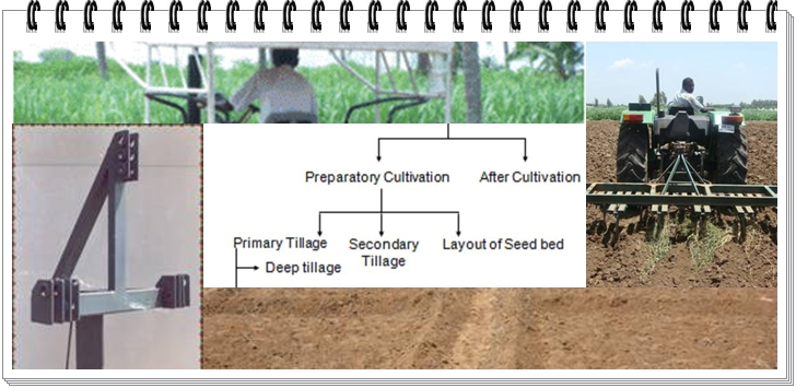 Types of Tillage