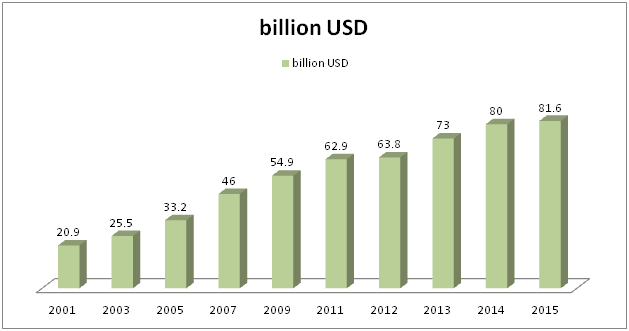 Organic demand trend in USA