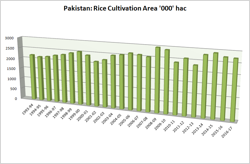 Rice cultivation area trend in Pakistan from 1993-2017