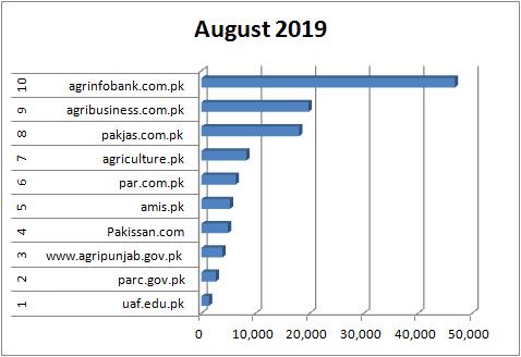 Top 10 agriculture website portal in Pakistan